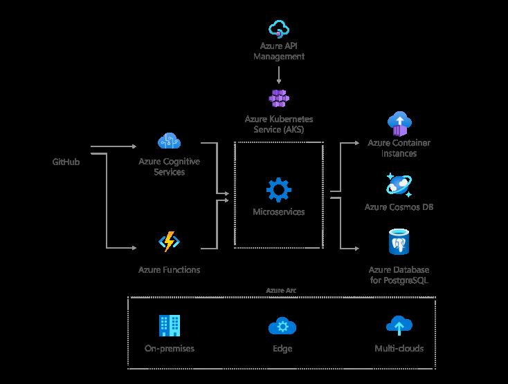 clous applications architecture
